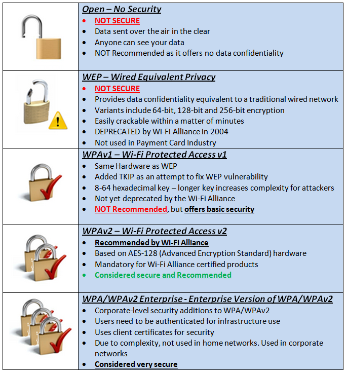 Wireless Security Blog