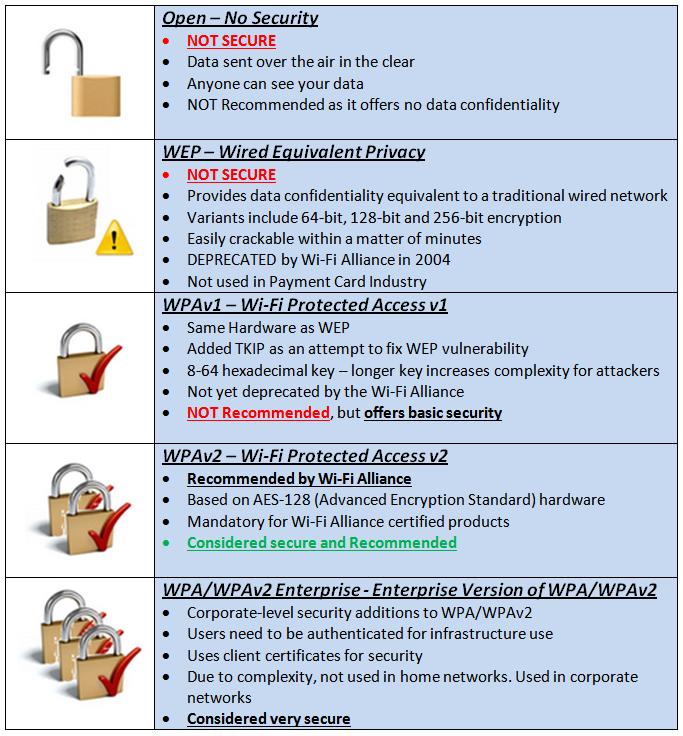 Wireless Security Blog