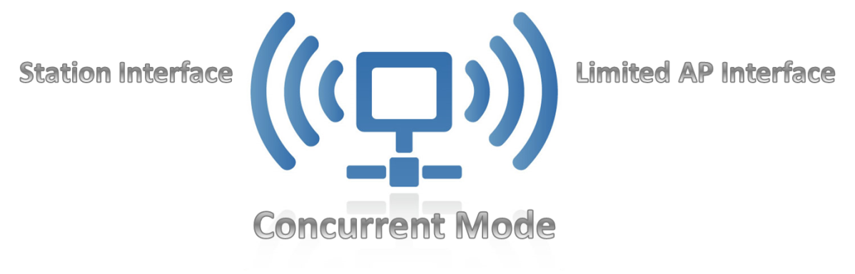 Concurrent Mode: Getting More Done with One Radio!